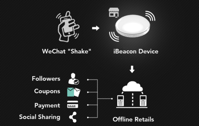 3 Winning Technology & Product Insights from WeChat's