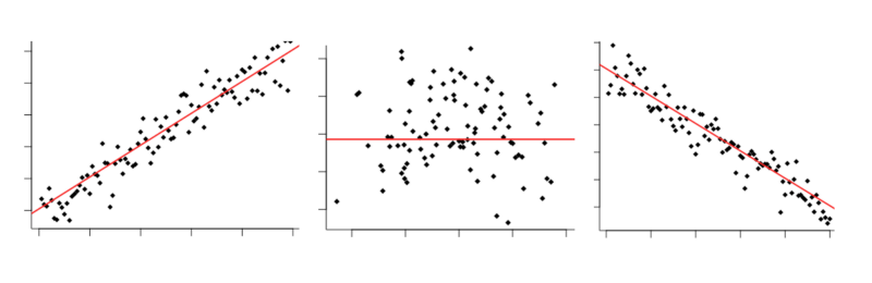 Finding Correlations in Non-Linear Data