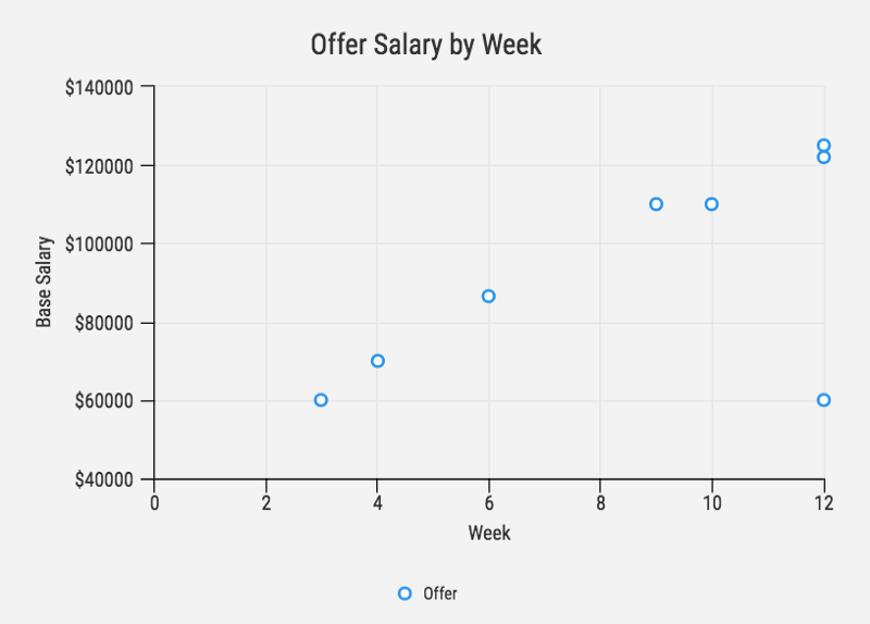 Code Briefing: I spent 3 months applying to developer jobs. Here's what I learned.