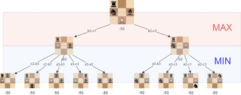 A step-by-step guide to building a simple chess AI