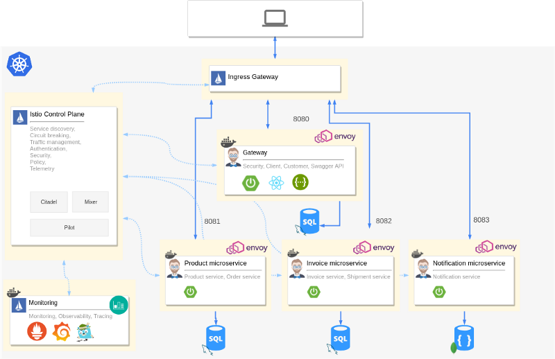 How to set up JHipster microservices with Istio service mesh