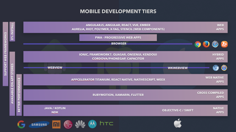 A deeply detailed but never definitive guide to mobile development