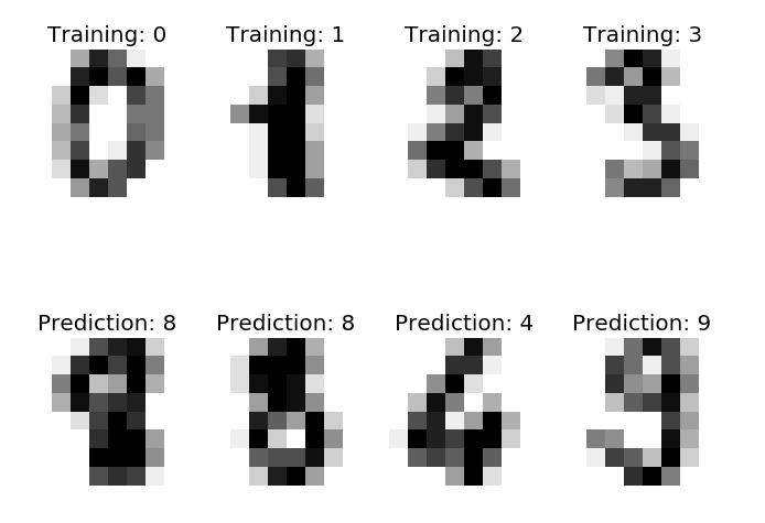 Image Recognition Demystified