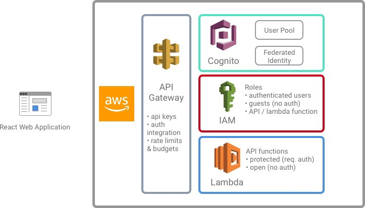 How to secure Microservices on AWS with Cognito, API Gateway