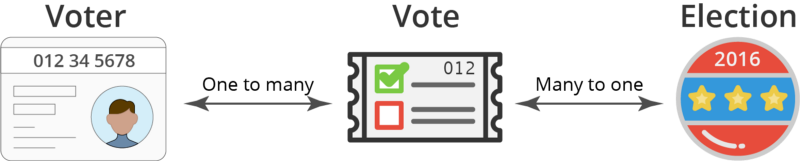 SQL Tables Explained by Voting in an election