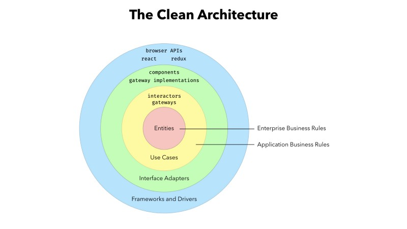 "How to write robust apps every time, using ""The Clean Architecture"""
