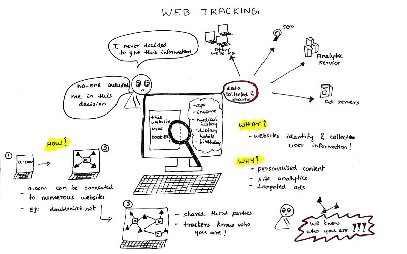 Web Tracking: What You Should Know About Your Privacy Online