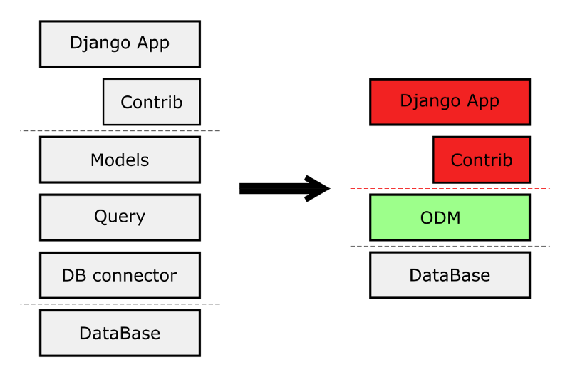 How to use Django with MongoDB by adding just one line of code