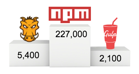 Introduction to NPM Scripts