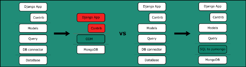 How to use Django with MongoDB by adding just one line of code.