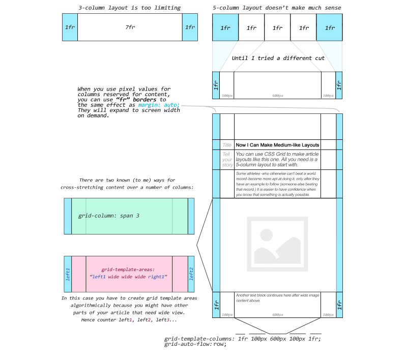 CSS Grid layout: multiply & conquer — or how to actually