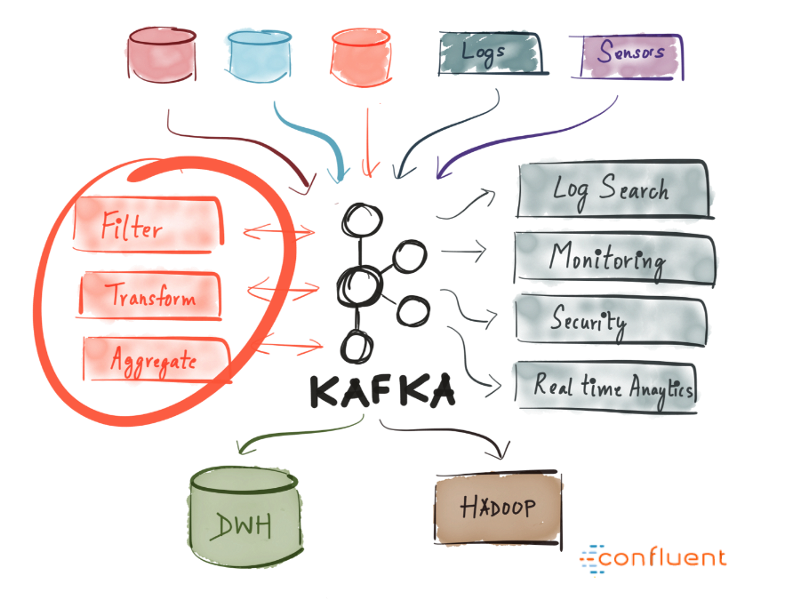 How to know if Apache Kafka is right for you