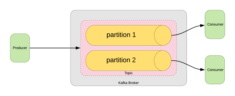 A blockchain experiment with Apache Kafka