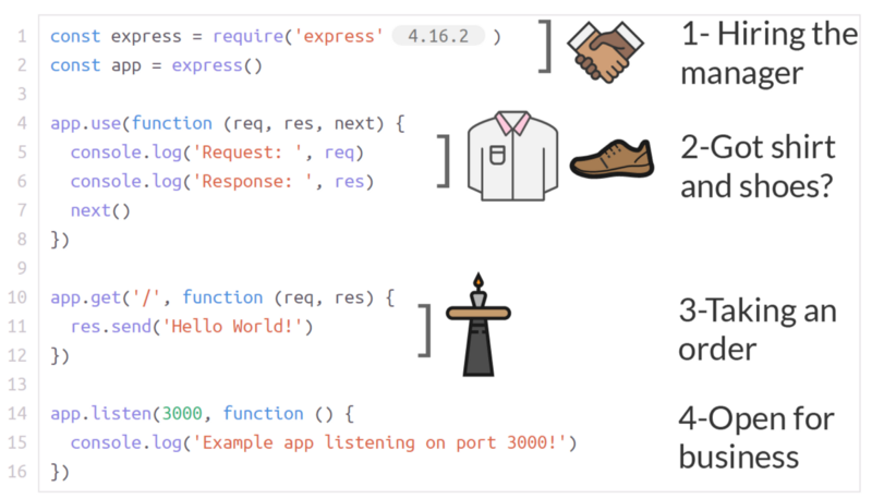 Going out to eat and understanding the basics of Express js