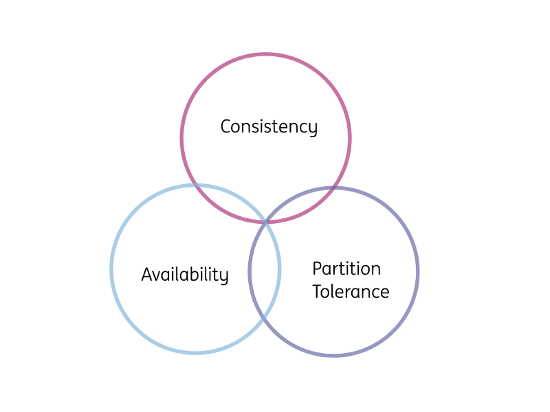 A Thorough Introduction to Distributed Systems