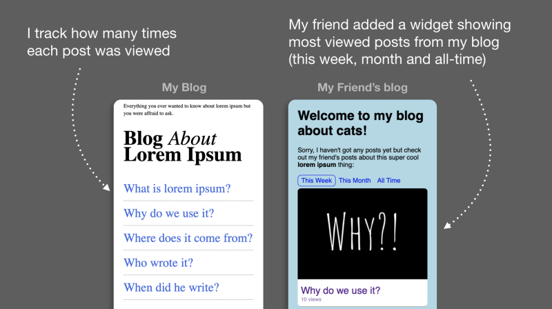 How to build a stats-driven widget to share your blog posts