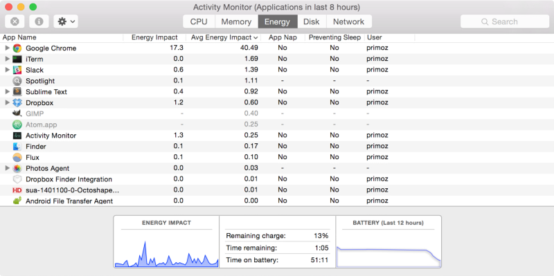 How I doubled the battery life on my Mac by literally closing one