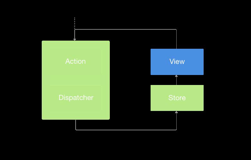 Replacing Redux with the new React context API