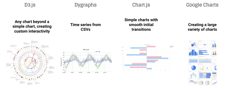 Charting the waters (pt  2): a comparison of JavaScript charting