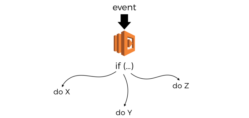 Why you should apply the single responsibility principle to serverless