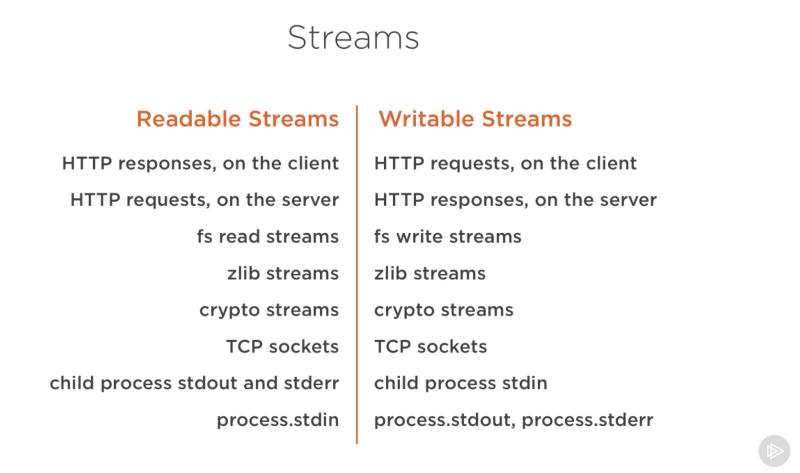 Node js Streams: Everything you need to know