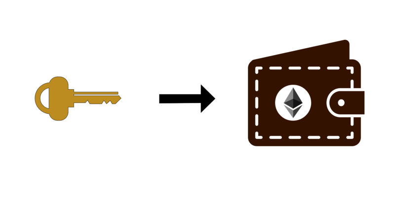 How to create an Ethereum wallet address from a private key