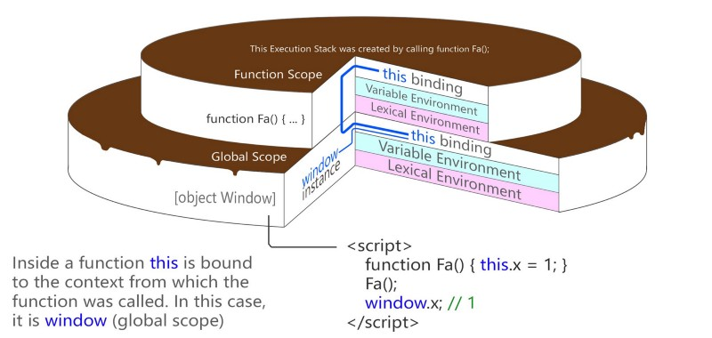 Execution context and the call stack — visually illustrated by a slice of tasty cake