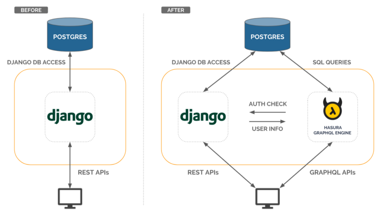 How to get instant GraphQL APIs on your existing Django