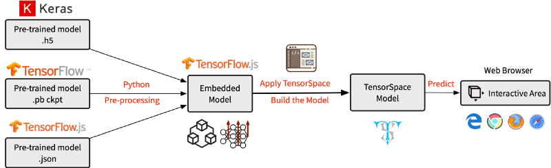 Introducing TensorSpace js — A Way to 3D Visualize Neural