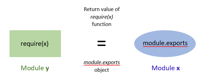 Everything you should know about 'module' & 'require' in Node.js