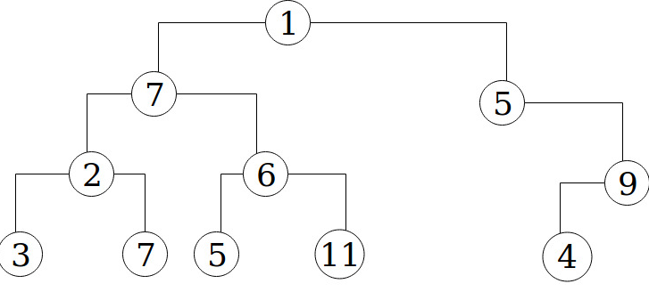 How to calculate a Binary Tree's height using array