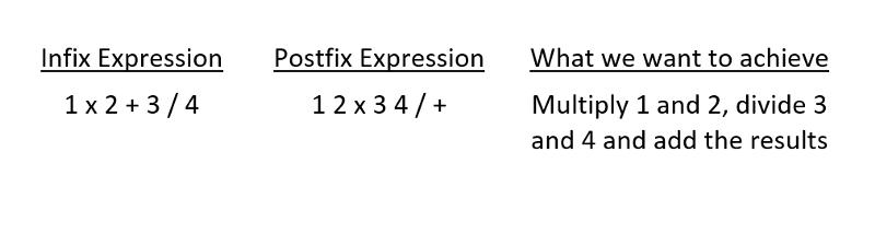 Infix Expressions VS Postfix Expressions, and How to Build a