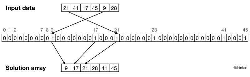My Favorite Linear-time Sorting Algorithm