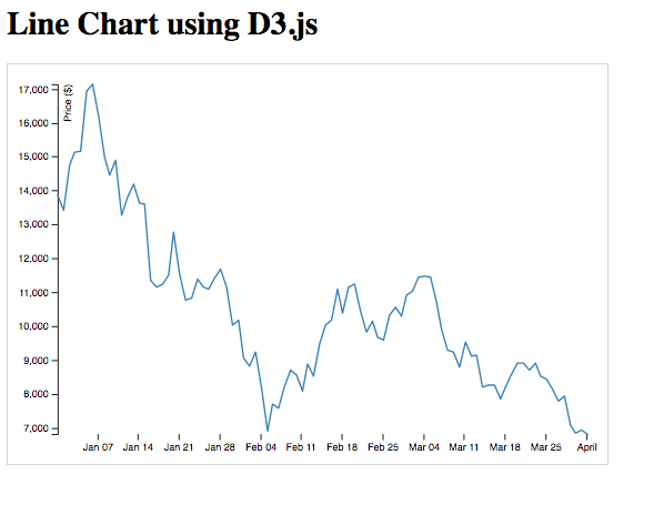 Learn to create a line chart using D3.js