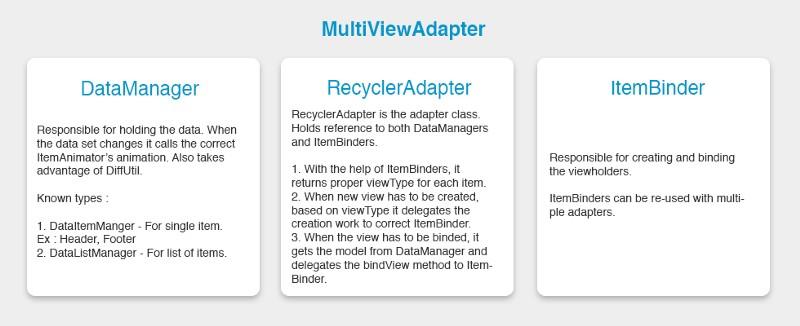 Create Android Recyclerview adapters like a boss with MultiViewAdapter