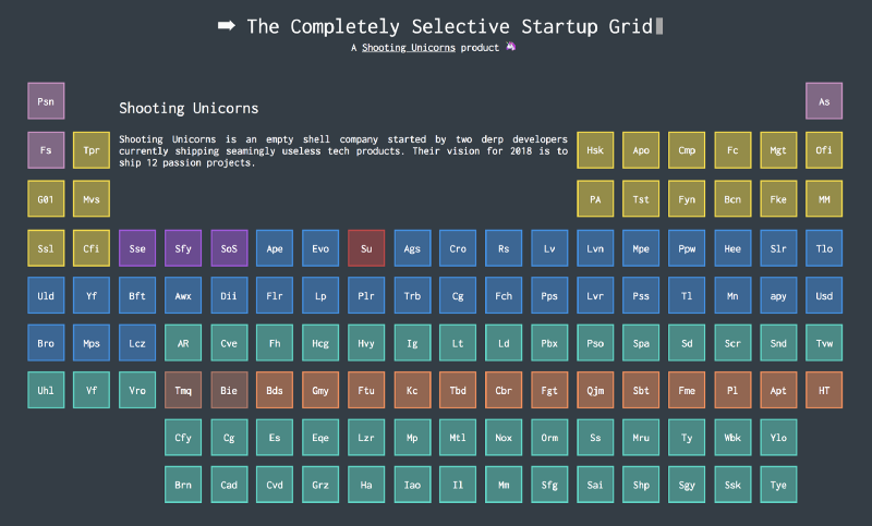 The Periodic Table of Australian Startups Built With CSS Grid ??