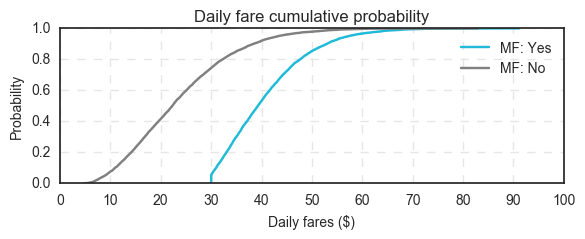 The purpose of Uber's minimum fares and time charges