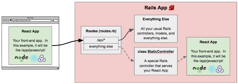How to create a Rails project with a React and Redux front-end