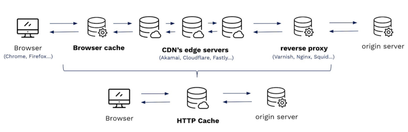 An in-depth introduction to HTTP Caching: exploring the