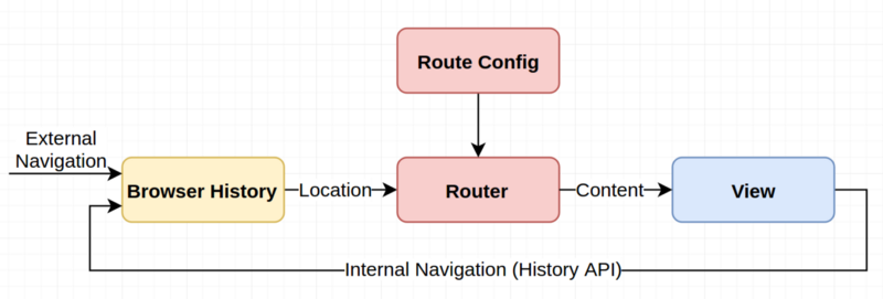 An Introduction to the Redux-First Routing Model