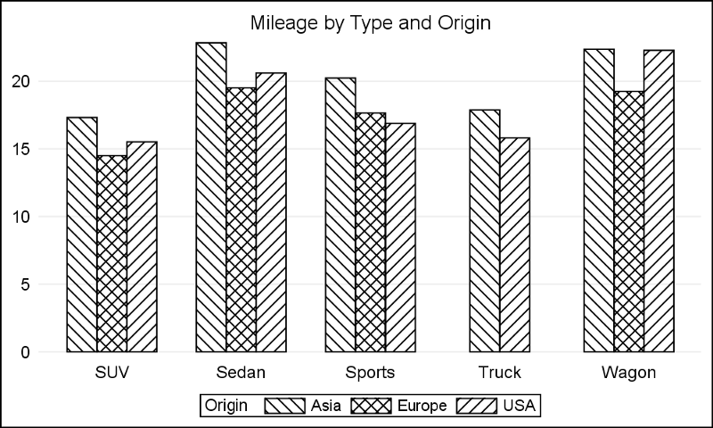 How to design terrible graphs