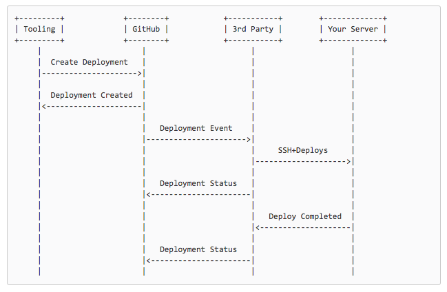 Want to make the deployment process less scary? Build