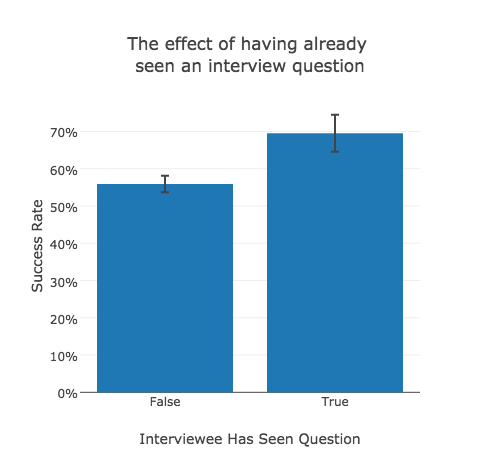 We analyzed thousands of coding interviews  Here's what we