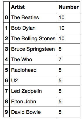 Rolling Stone's 500 Greatest Albums Visualized Using Pandas