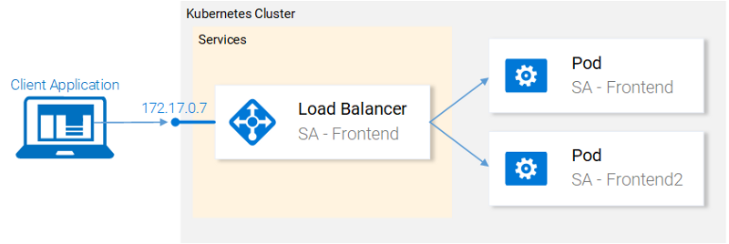 Learn Kubernetes in Under 3 Hours: A Detailed Guide to