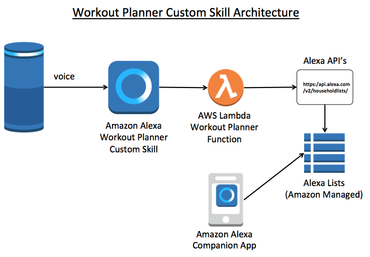 How to create an Alexa skill that manages to-do lists