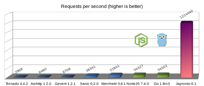 A million requests per second with Python
