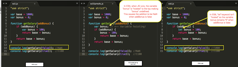 """5 JavaScript """"Bad"""" Parts That Are Fixed In ES6"""