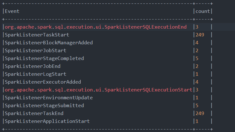Deep-dive into Spark internals and architecture
