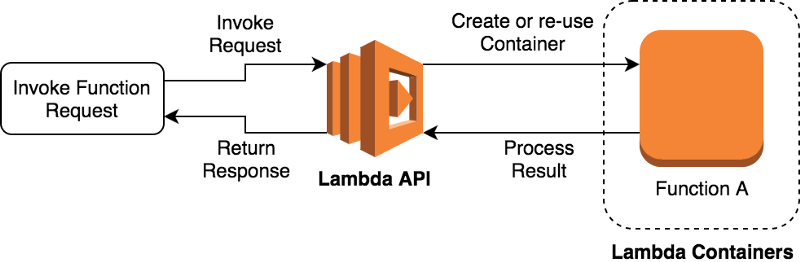 How you can speed up serverless development by simulating